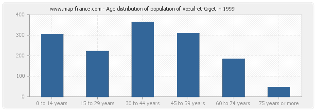 Age distribution of population of Vœuil-et-Giget in 1999