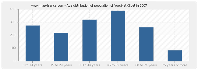 Age distribution of population of Vœuil-et-Giget in 2007