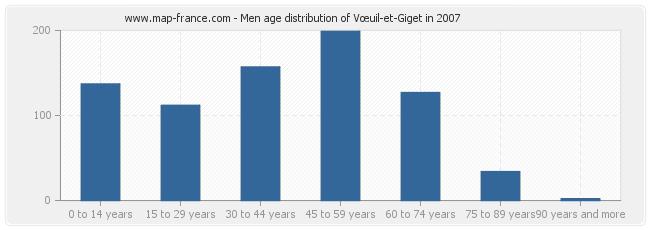 Men age distribution of Vœuil-et-Giget in 2007