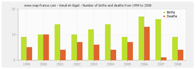 Vœuil-et-Giget : Number of births and deaths from 1999 to 2008