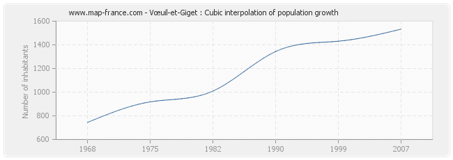 Vœuil-et-Giget : Cubic interpolation of population growth