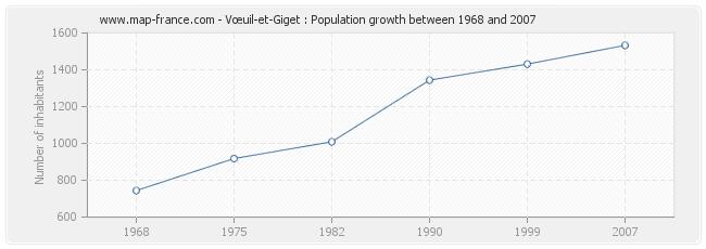 Population Vœuil-et-Giget