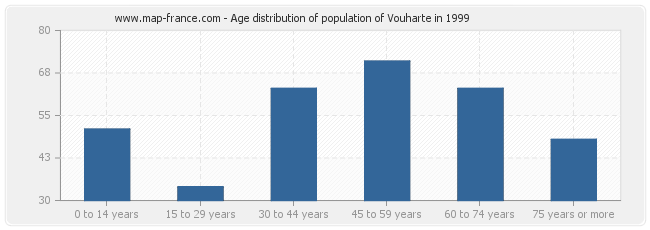 Age distribution of population of Vouharte in 1999