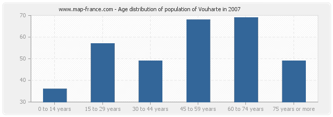 Age distribution of population of Vouharte in 2007