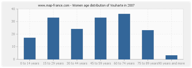 Women age distribution of Vouharte in 2007