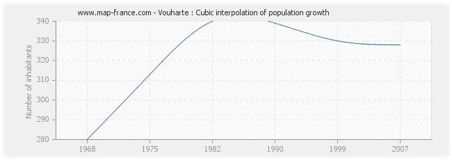 Vouharte : Cubic interpolation of population growth