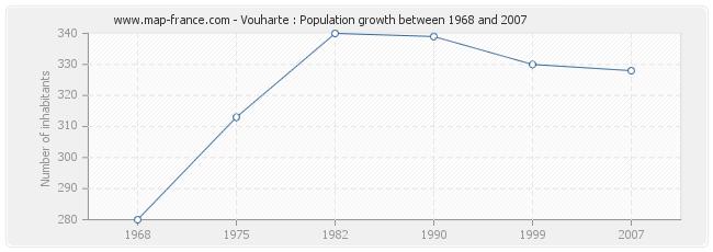 Population Vouharte