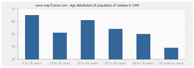 Age distribution of population of Xambes in 1999