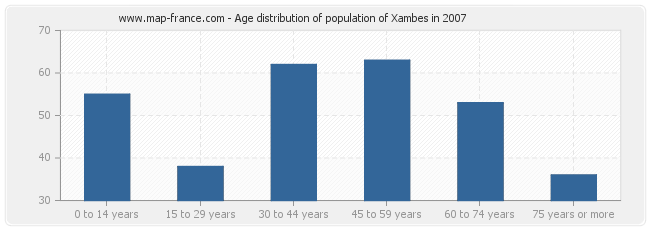 Age distribution of population of Xambes in 2007