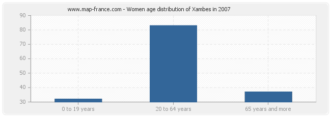 Women age distribution of Xambes in 2007
