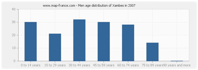 Men age distribution of Xambes in 2007