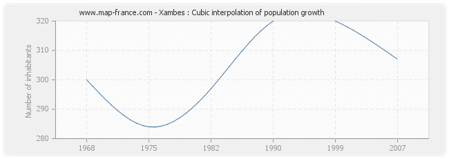 Xambes : Cubic interpolation of population growth