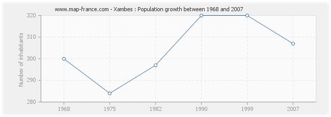 Population Xambes