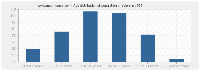 Age distribution of population of Yviers in 1999
