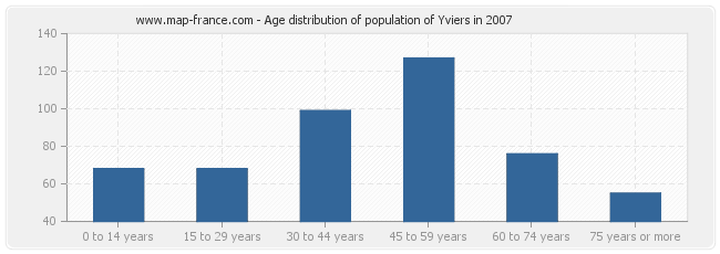 Age distribution of population of Yviers in 2007