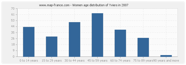Women age distribution of Yviers in 2007