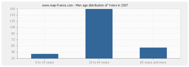 Men age distribution of Yviers in 2007