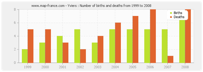 Yviers : Number of births and deaths from 1999 to 2008