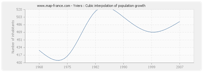 Yviers : Cubic interpolation of population growth
