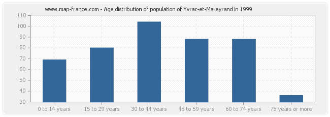 Age distribution of population of Yvrac-et-Malleyrand in 1999