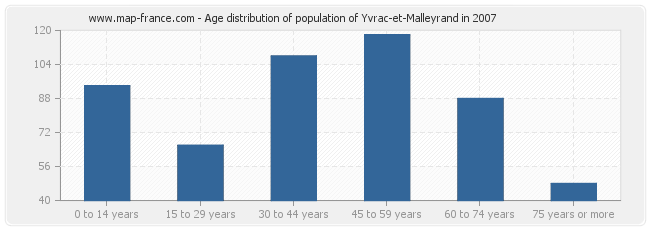 Age distribution of population of Yvrac-et-Malleyrand in 2007