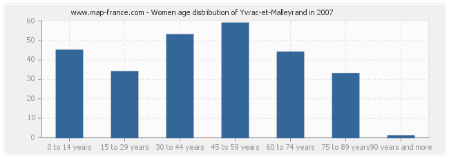 Women age distribution of Yvrac-et-Malleyrand in 2007
