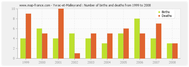 Yvrac-et-Malleyrand : Number of births and deaths from 1999 to 2008