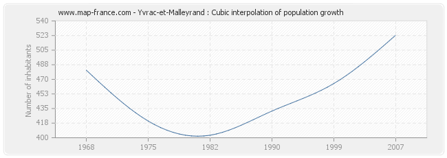 Yvrac-et-Malleyrand : Cubic interpolation of population growth