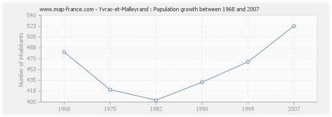 Population Yvrac-et-Malleyrand