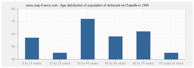 Age distribution of population of Antezant-la-Chapelle in 1999