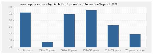 Age distribution of population of Antezant-la-Chapelle in 2007