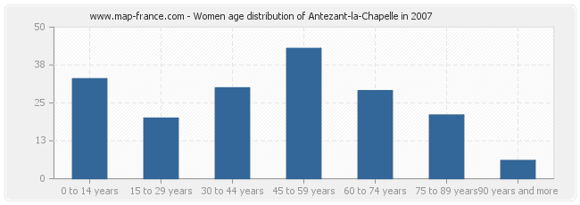 Women age distribution of Antezant-la-Chapelle in 2007