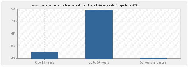 Men age distribution of Antezant-la-Chapelle in 2007