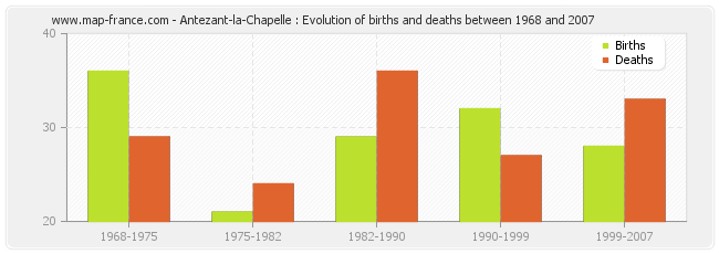 Antezant-la-Chapelle : Evolution of births and deaths between 1968 and 2007
