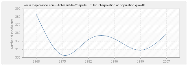 Antezant-la-Chapelle : Cubic interpolation of population growth