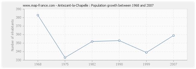 Population Antezant-la-Chapelle