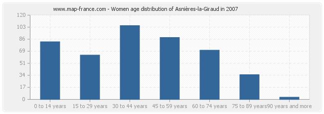 Women age distribution of Asnières-la-Giraud in 2007