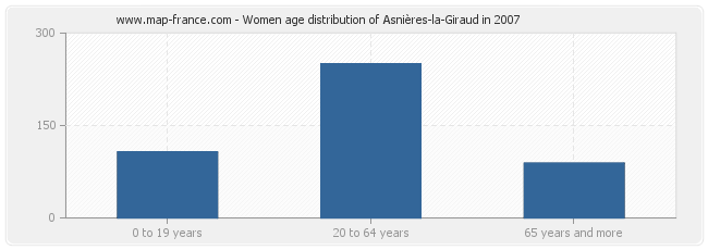 Women age distribution of Asnières-la-Giraud in 2007