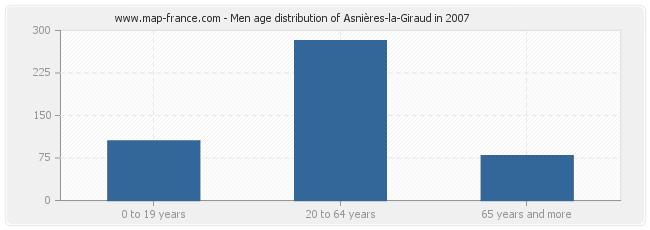 Men age distribution of Asnières-la-Giraud in 2007