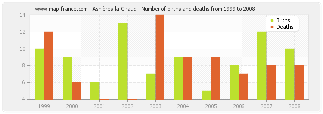 Asnières-la-Giraud : Number of births and deaths from 1999 to 2008
