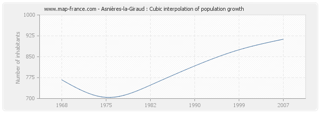 Asnières-la-Giraud : Cubic interpolation of population growth