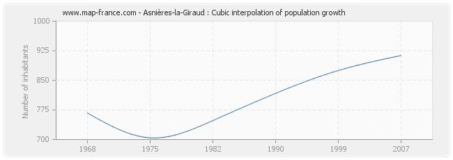 Asnières-la-Giraud : Cubic interpolation of population growth
