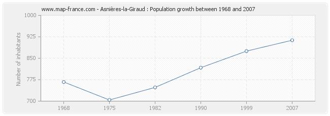 Population Asnières-la-Giraud