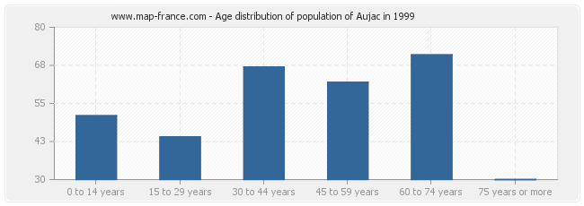 Age distribution of population of Aujac in 1999