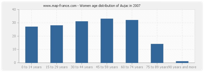 Women age distribution of Aujac in 2007