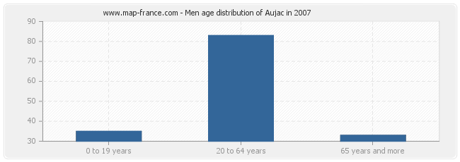 Men age distribution of Aujac in 2007