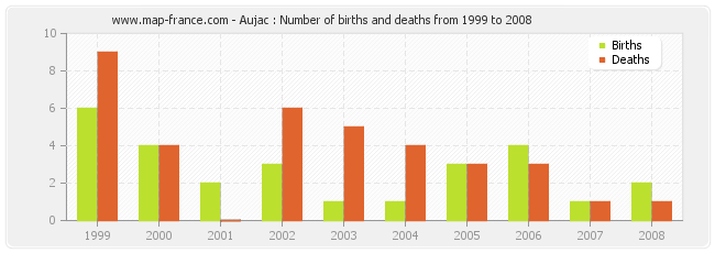 Aujac : Number of births and deaths from 1999 to 2008