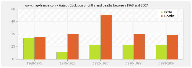 Aujac : Evolution of births and deaths between 1968 and 2007