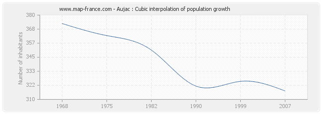 Aujac : Cubic interpolation of population growth