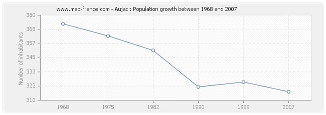 Population Aujac